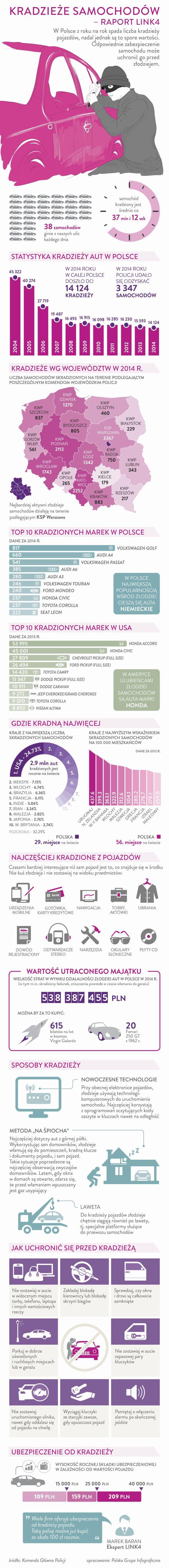 Link4 – kradzieże samochodu - infografika
